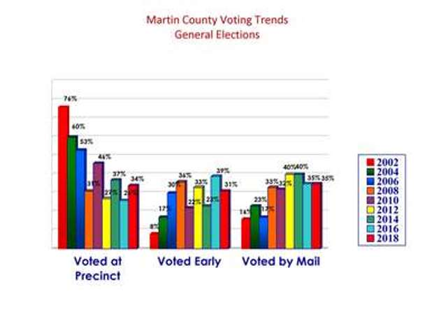 Martin County voting trends of the General Elections for the even years of 2002 thru 2018, described in detail below.