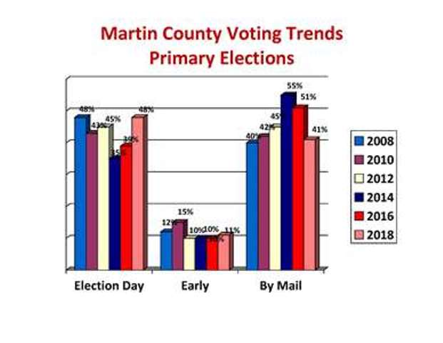Martin County voting trends for the Primary Elections for the even years of 2008 thru 2018, described in detail below.